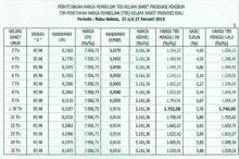 Satu Pekan Kedepan Harga TBS Sawit di Riau Naik